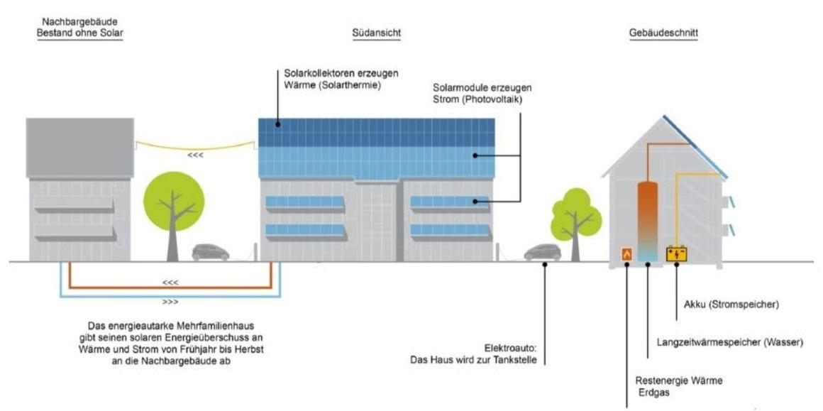 bismarckstra e 33 spar bau. Black Bedroom Furniture Sets. Home Design Ideas